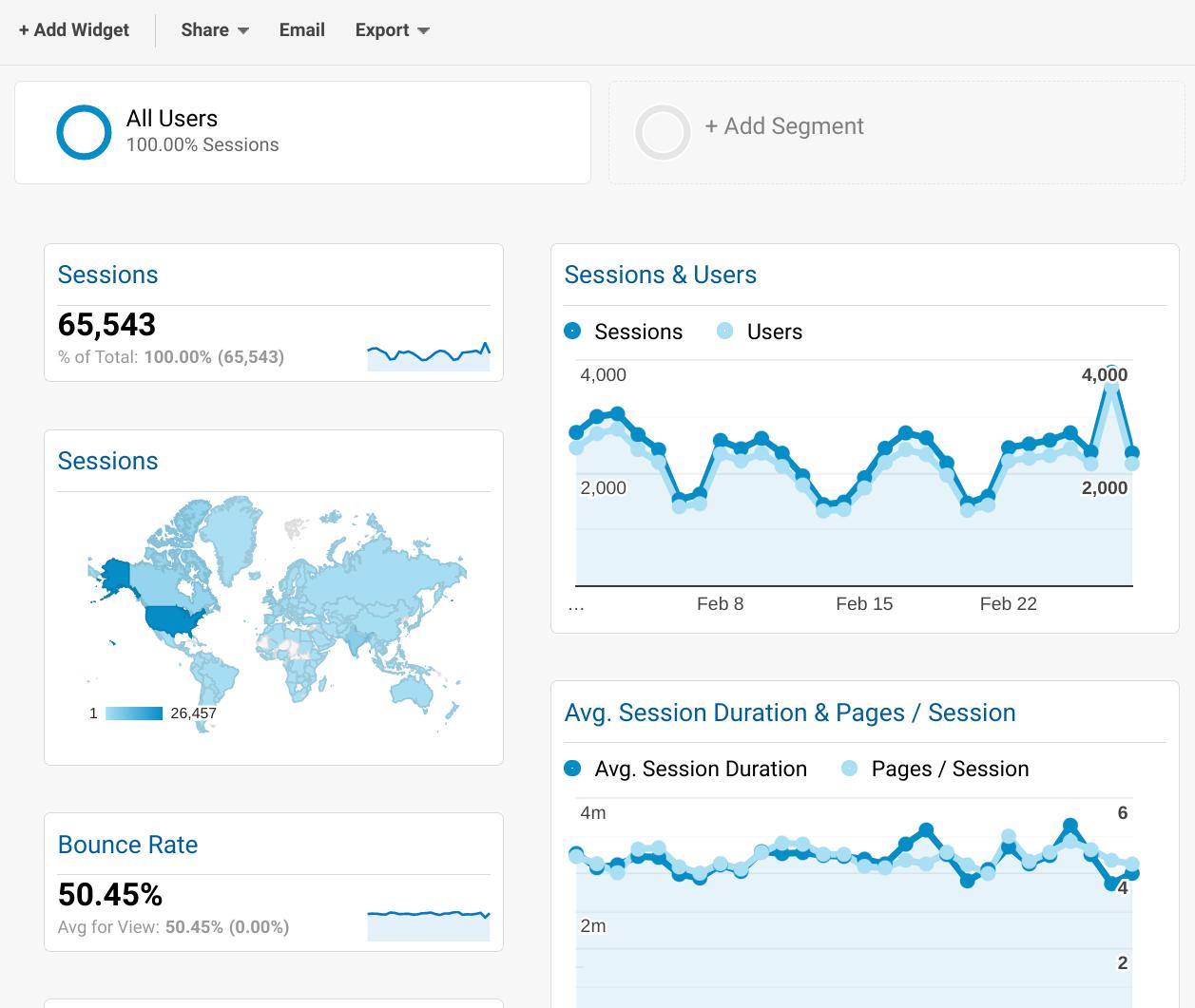 Google Analytics Dashboard | Growth Learner